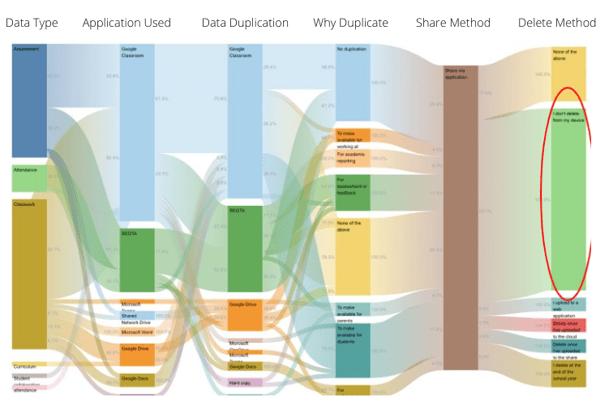 Data Type Application Used Data Duplication Why Duplicate Share Method Delete Method